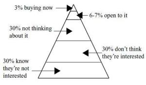 buyers-pyramid